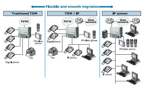 A smooth and trouble free transition from standard TDM to the modern IP Telephony.